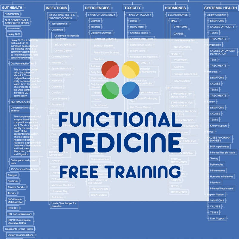 free Functional Medicine Training