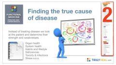 Trulyheal Certified Functional Medicine Health Coach